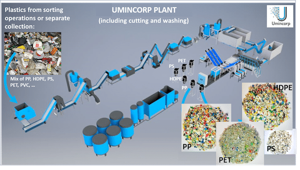Umincorp Process